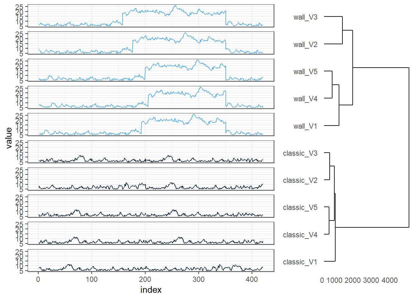 Ggplot2 Heatmap Dendrogram
